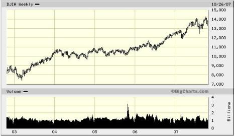 DJIA Chart Since 2003 Market Bottom