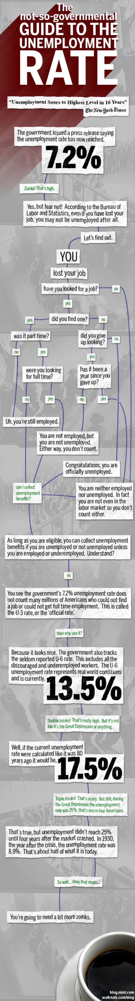 the-unemployment-rate